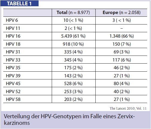 hpv high risk typ 16 papillomatosis in airway