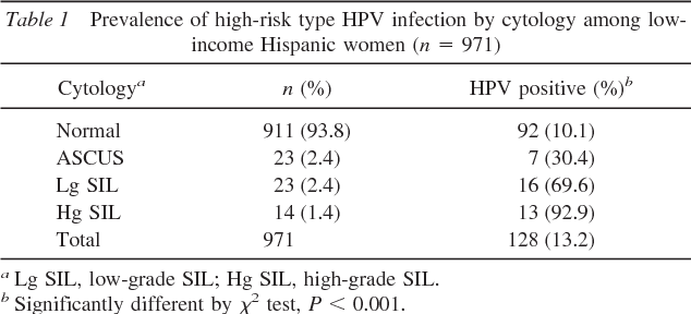 hpv high risk positive and normal pap hpv causa cancer de boca