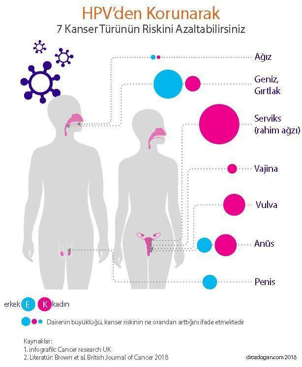 hpv bulasma yollar? erkek cancerul de colon primele simptome