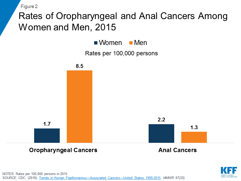 hpv cancer rates in us