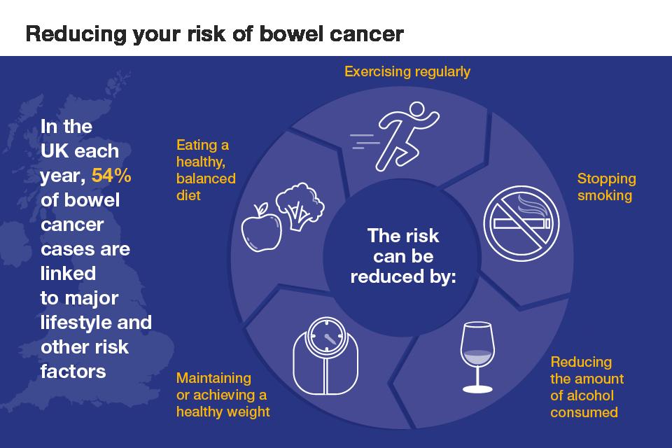 cancer colon prevention