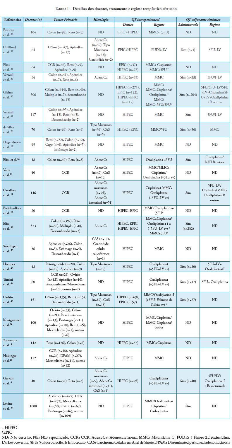 cancer peritoneal sobrevida