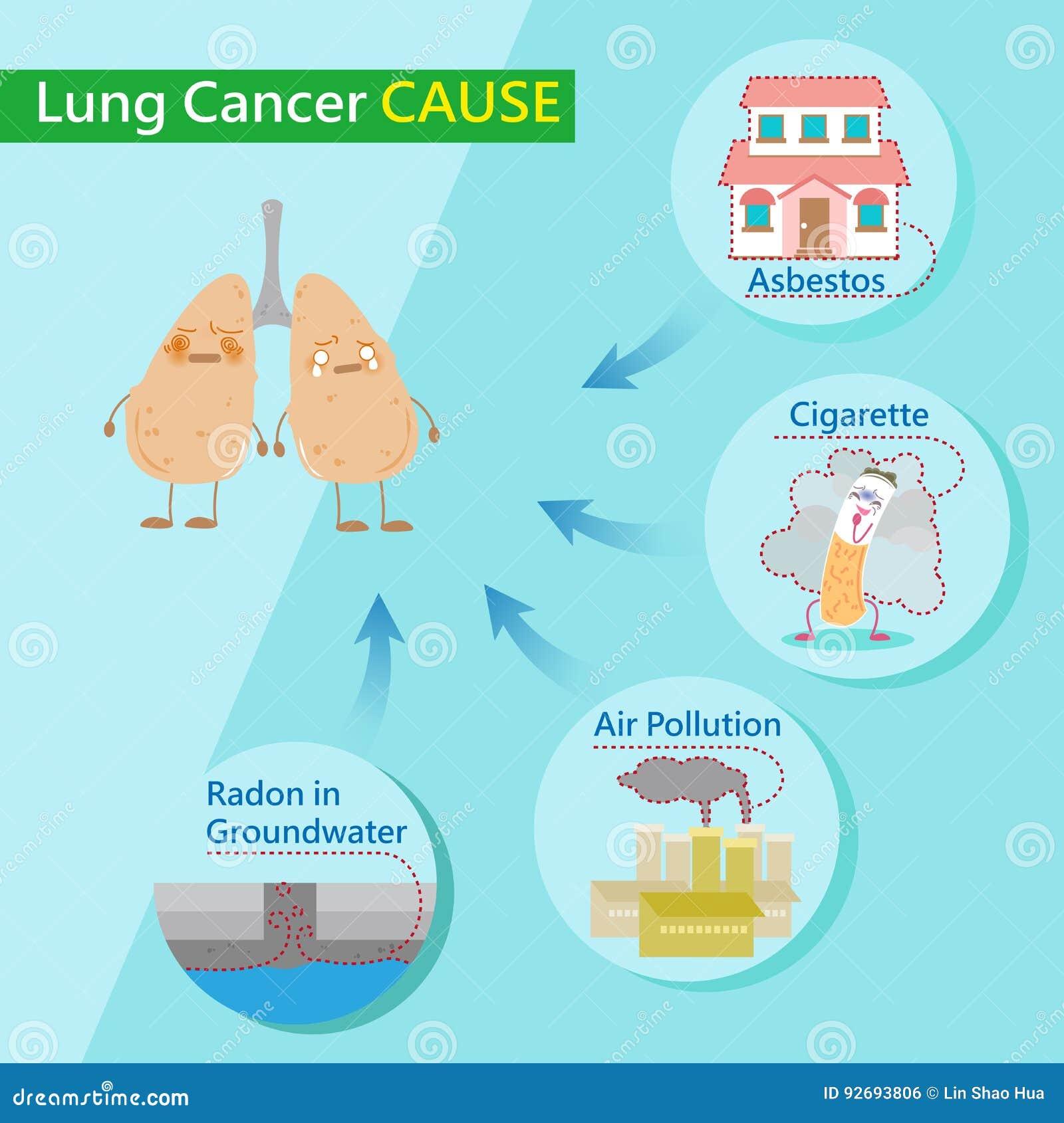 cancer pulmonar cauze si tratament