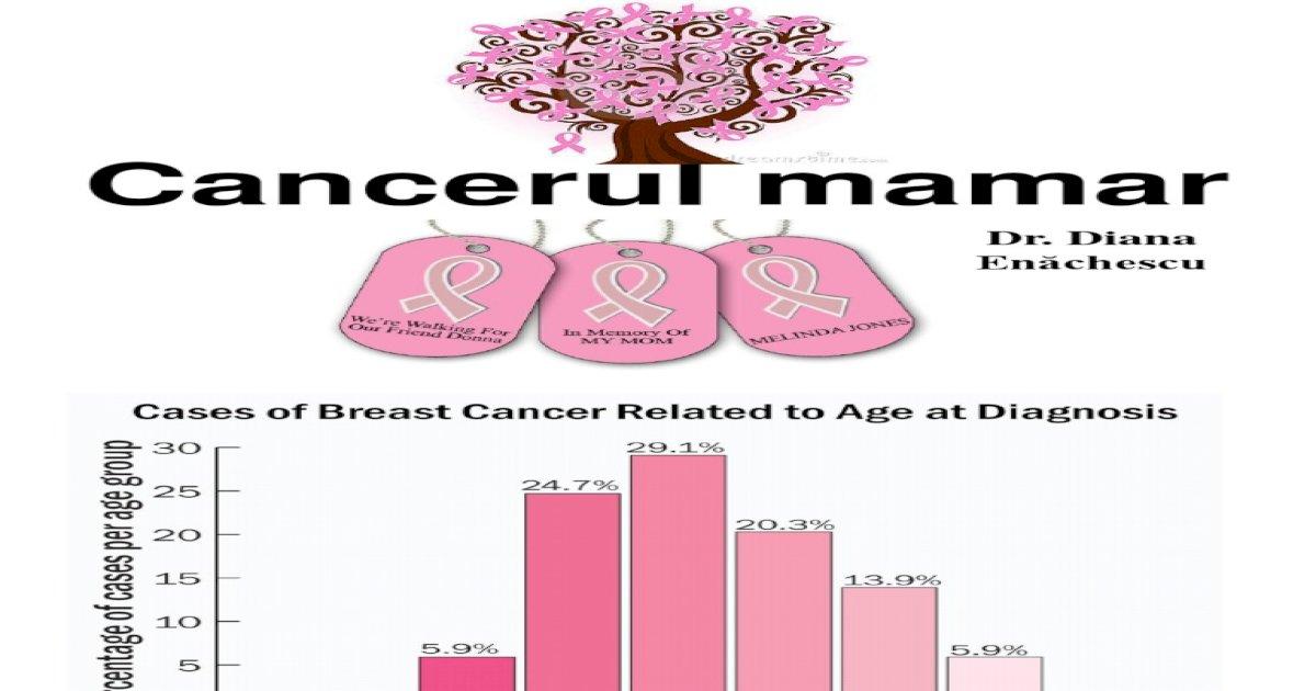 cancerul mamar curs