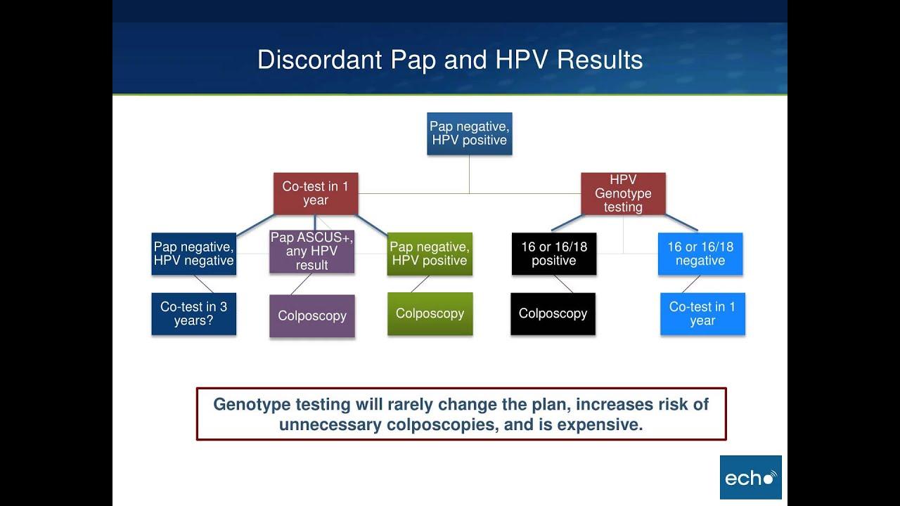 cervical cancer usmle papilloma virus hpv
