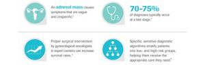 Cancer ovarian - cauze si factori de risc, simptome, diagnostic si tratament