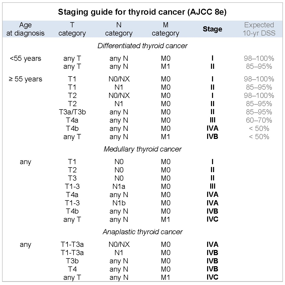 Conferintaphd Frontend Index Page Papillary Thyroid Cancer Tnm Staging