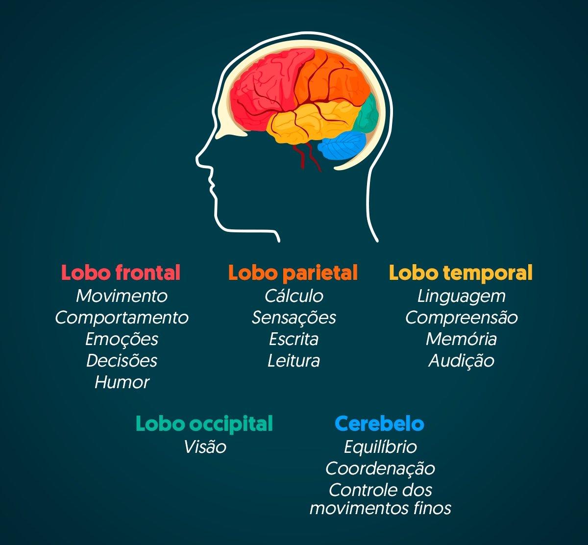 cancer cerebral tratamento