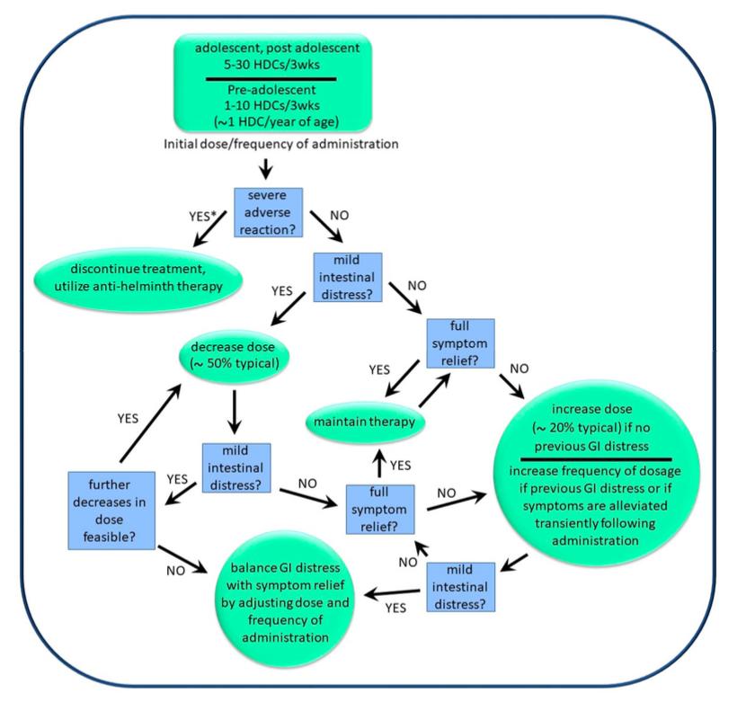 helminthic therapy providers canada unutrasnji paraziti kod macaka