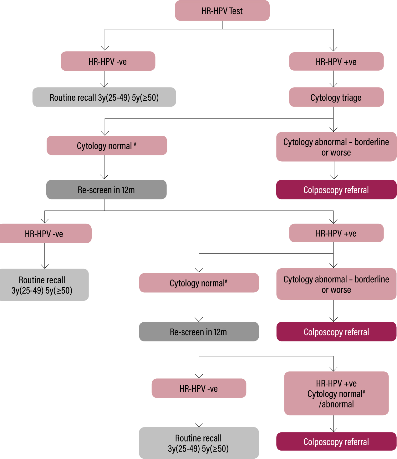 hyperkeratosis and papilloma
