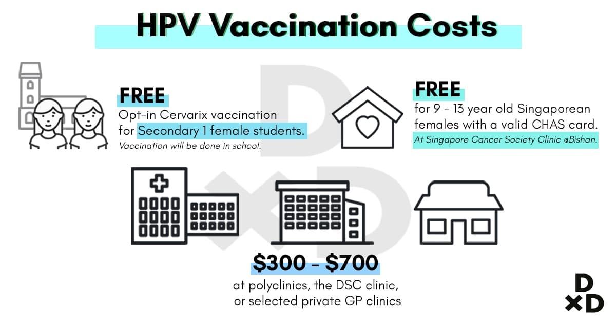 hpv vaccine pris 2019