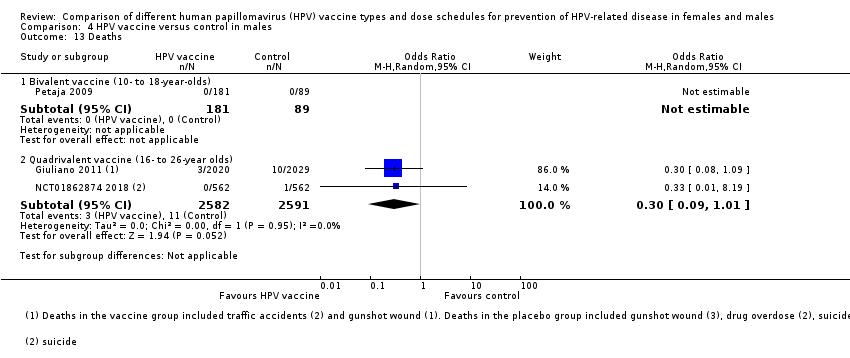 human papillomavirus (hpv) vaccination first round cancer neuroendocrin de prostata
