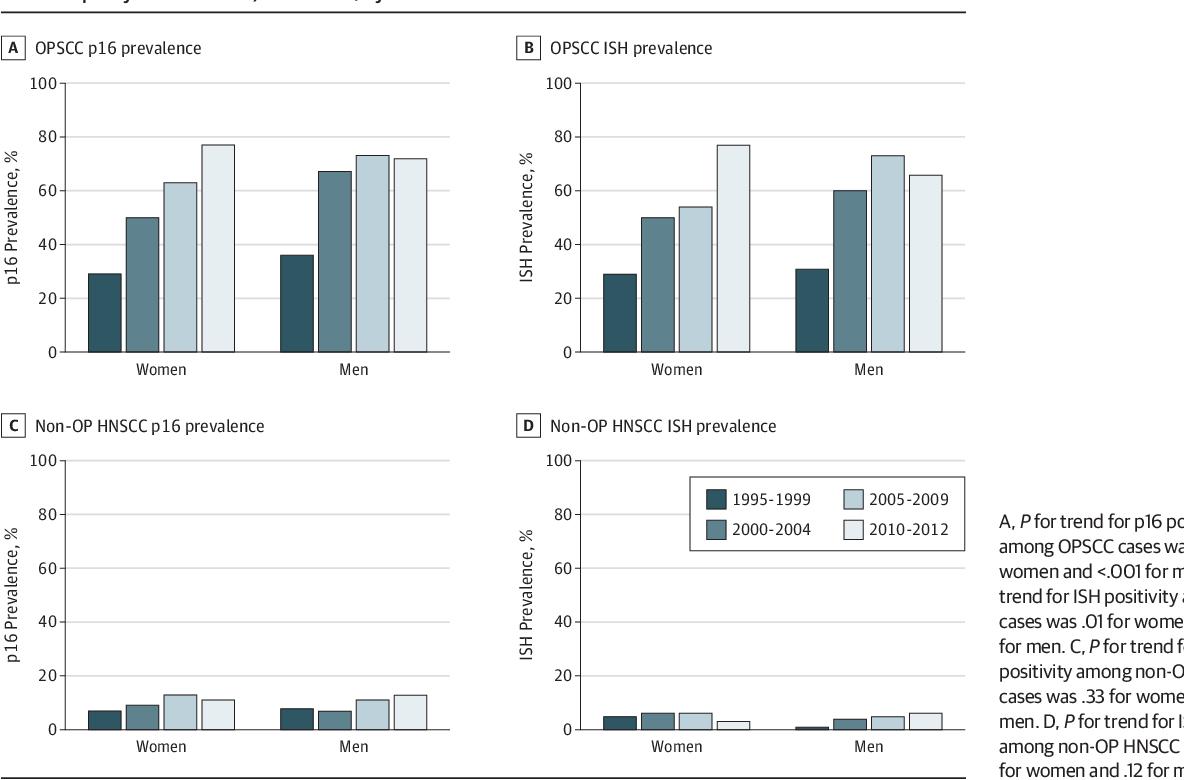 human papillomavirus infection gender differences
