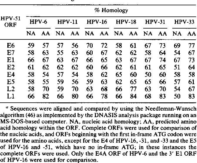 human papillomavirus type 51 homeopatie paraziti intestinali