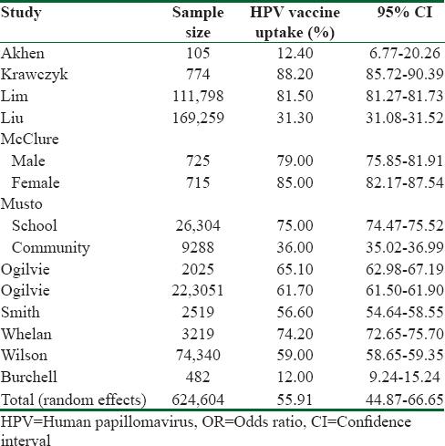 human papillomavirus vaccination uptake in canada a systematic review and meta-analysis papiloma humano verrugas genitales tratamiento