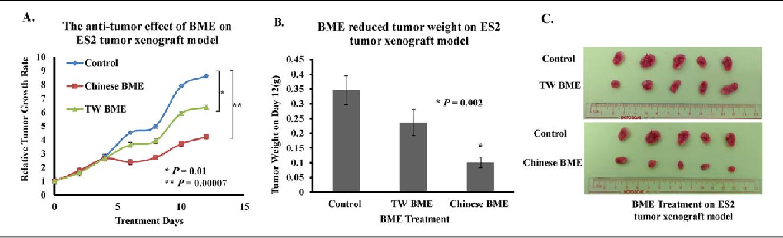 ovarian cancer growth rate retete detoxifierea ficatului