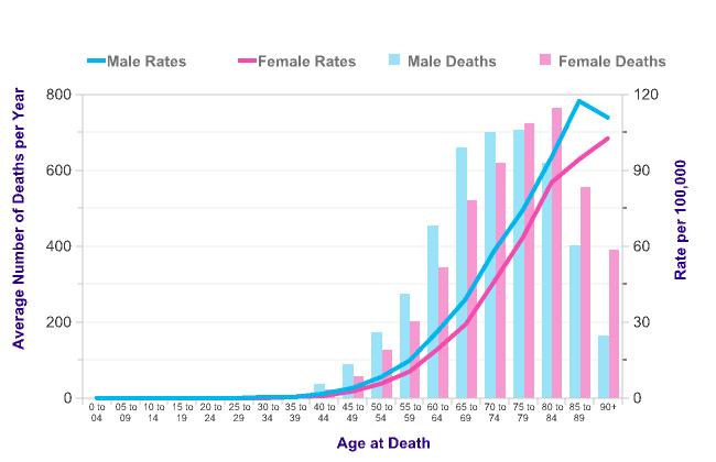 pancreatic cancer by age clinici de detoxifiere in romania