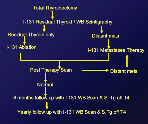 papillary thyroid cancer side effects