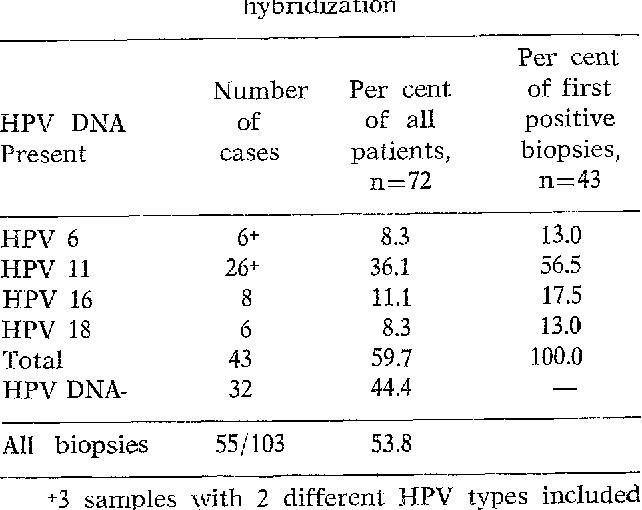 human papillomavirus infection genital peritoneal cancer ct scan