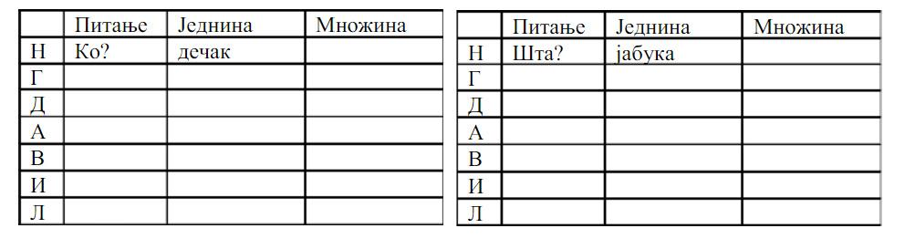 srpski jezik padezi test